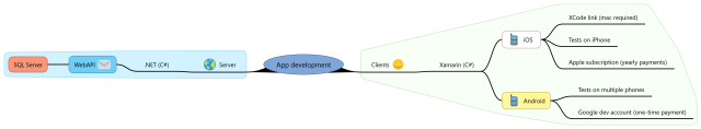 App development 2.0 (Xamarin, minimal)