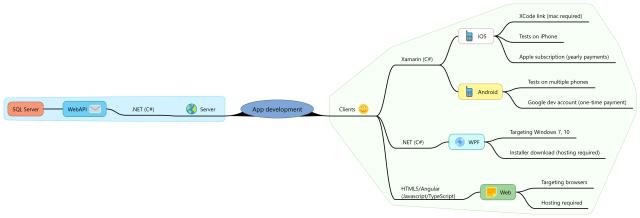 App development 2.1.2 (Xamarin, legacy)