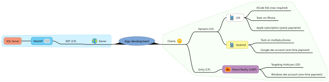 App development 2.1 (Xamarin, future trends)