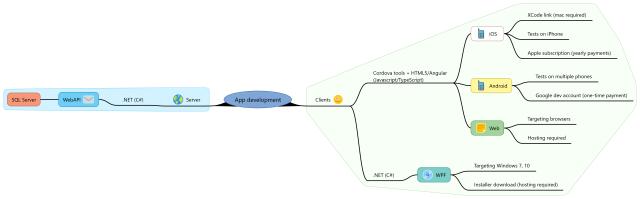 App development 3.1.2 (Cordova, legacy)